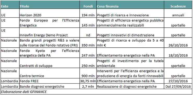 In Italia disponibili 2,1 mld di Euro per l'efficienza energetica
