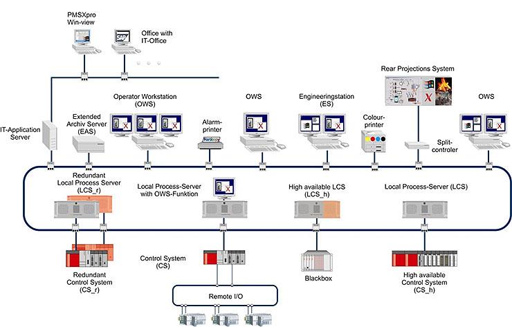 Mitsubishi Electric, la gestione degli impianti a biomasse