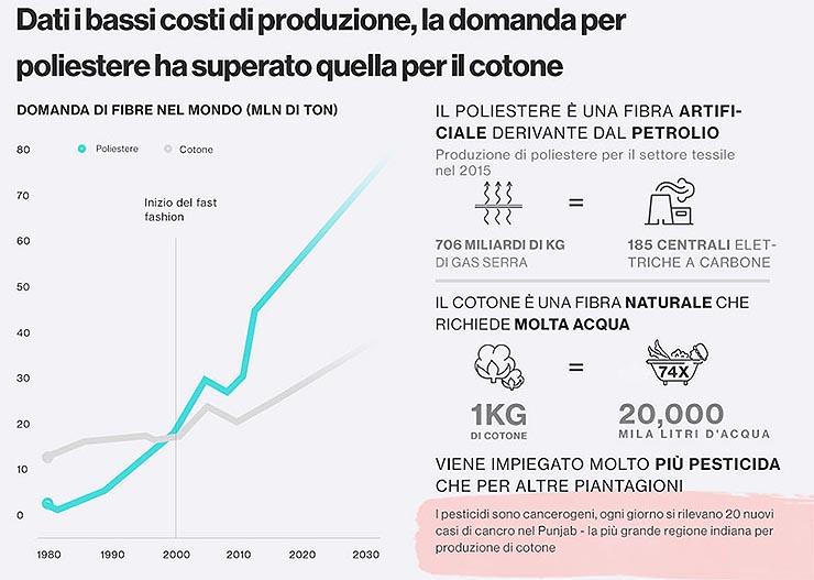 Sostenibilità, l'impatto ambientale della fast fashion