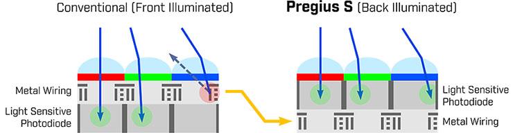Precisione ed elevato frame rate