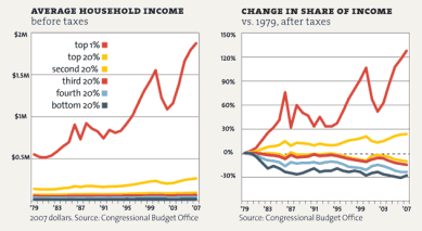 income inequality in US - Congressional Budget Office