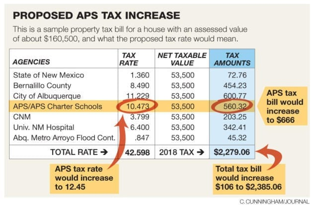 No rest for RGF after 2018 election: Albuquerque Public Schools wants more of your money