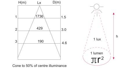 ILLUMINANCE. UNIT: LUX [LX] - RIO Dynamic