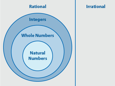 irrational number diagram 1998 jeep wrangler wiring radio wrkdev100-20011 - variables, constants, and real numbers