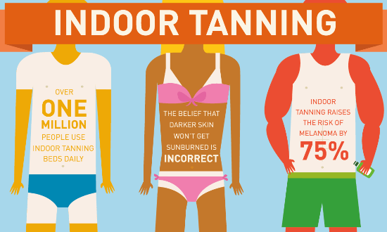 a picture of some statistics of the dangers of indoor tanning