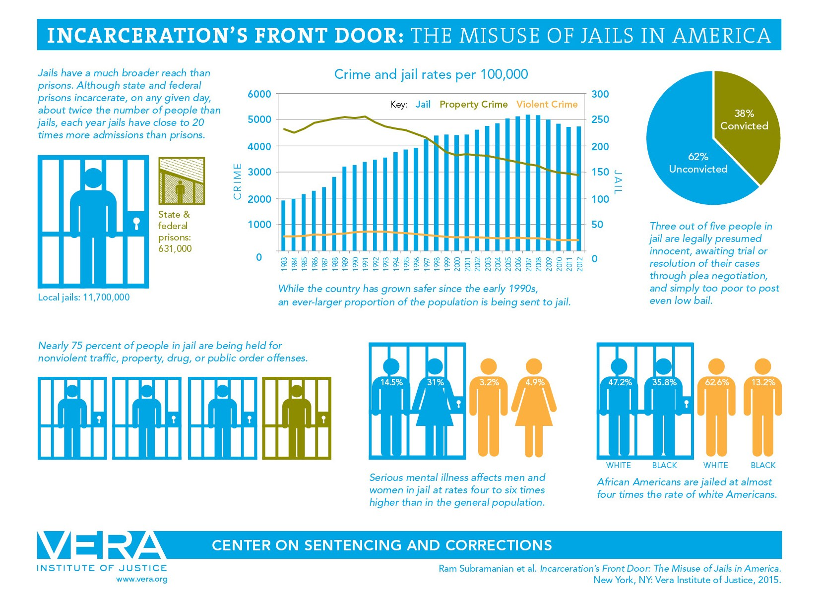Incarceration Front Door Statistics, Vera Institute for Justice
