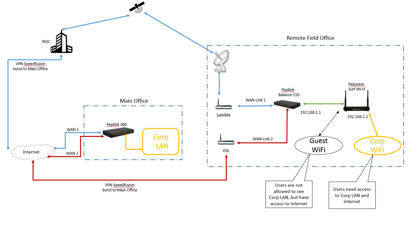 hight resolution of how does dsl work diagram wiring diagram datasourcehow well does satellite dsl wan links work over