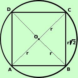 Quadrato Inscritto In Una Circonferenza
