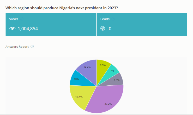 2023 PRESIDENTIAL POLL SURVEY: Nigerians chose regional/tribal sentiments over merit