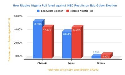 EDO GUBER: With predicted win for Obaseki, Ripples Nigeria survey close to the mark