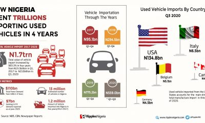 RipplesMetrics: Nigeria's spend on 'tokunbo' vehicles rises 983.3% in 4 years, as govt mulls more imports