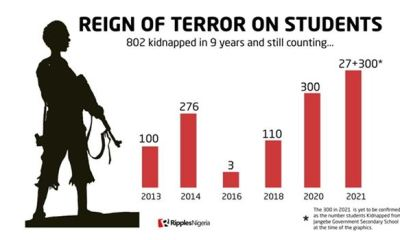 NIGERIA: Over 1000 school children abducted in nine years
