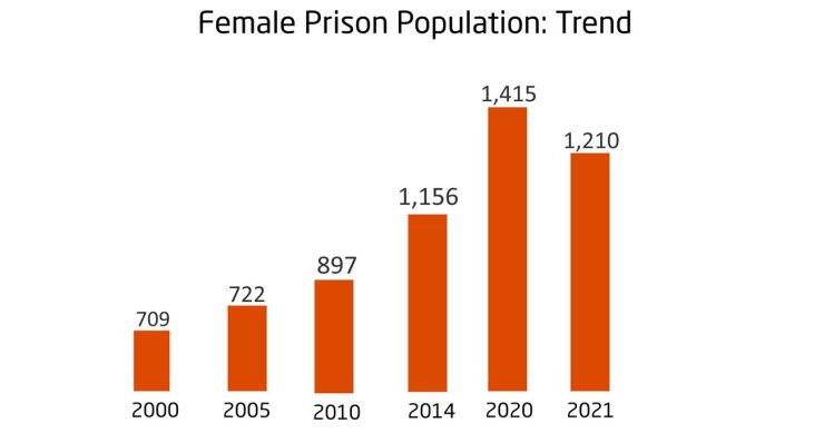 RipplesMetrics: Data shows Nigerian women are going to prison faster than men