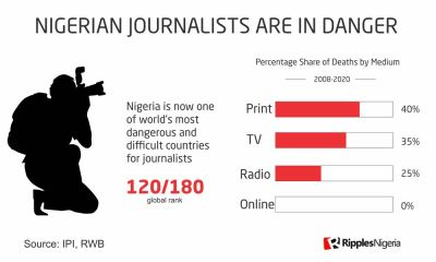 RipplesMetrics: A Nigerian Journalist killed every seven months in the last decade