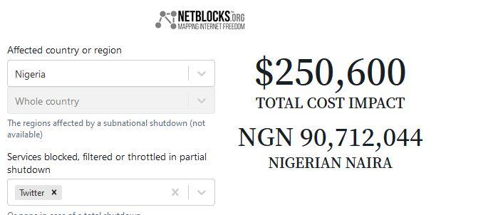 Twitter shutdown costing Nigeria N90.7m per hour