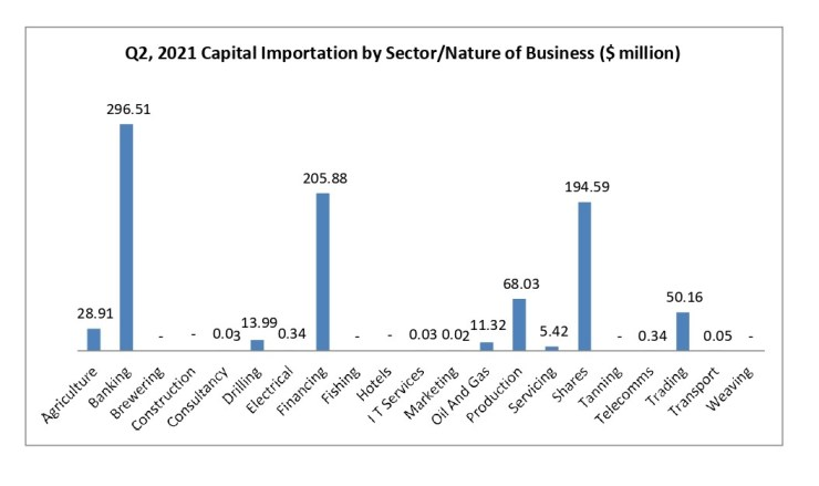 RipplesMetrics: Economic woes continue as only three Nigerian States attract investments in Q2