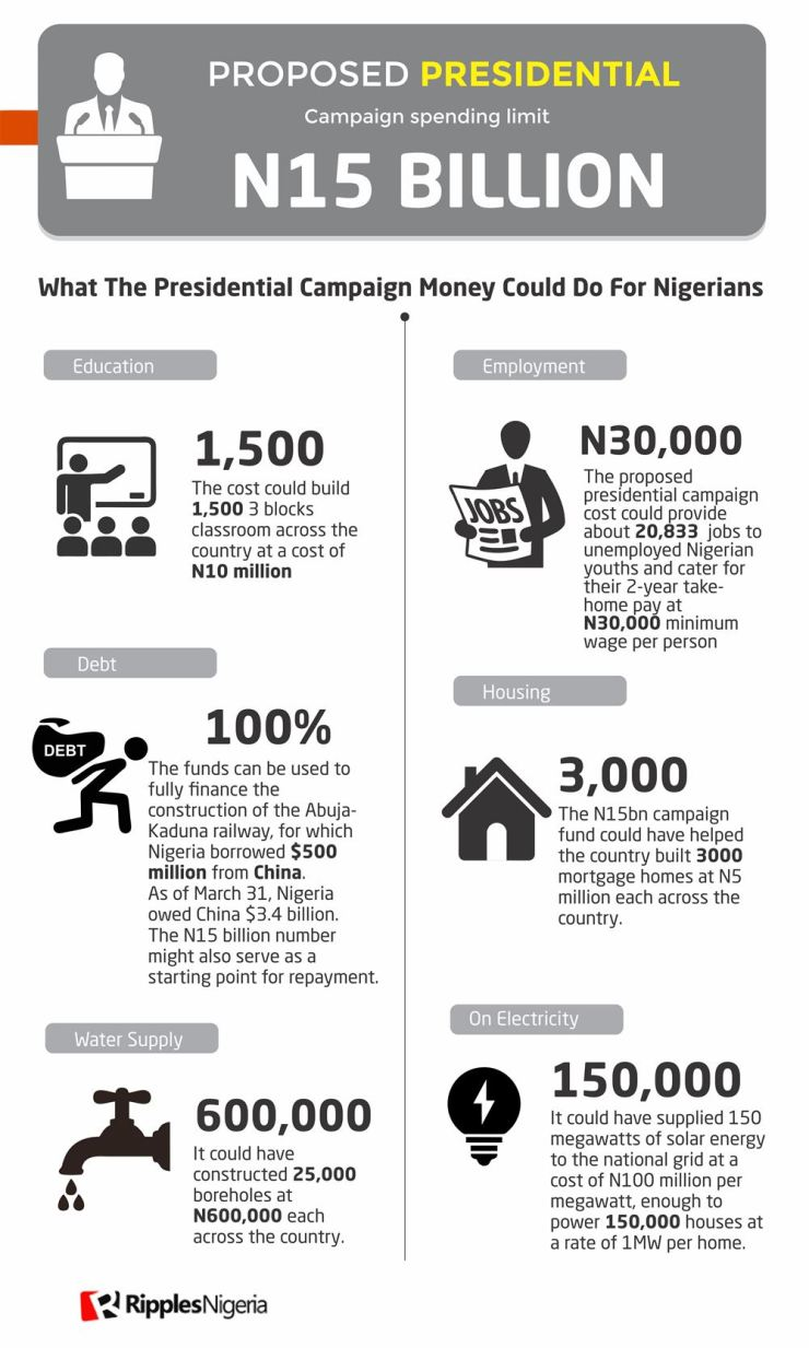 See what 1000% increase in campaign spend limits could do if put to use for welfare of Nigerians