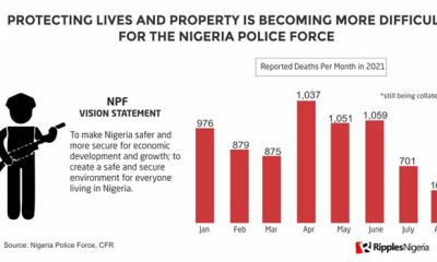 RipplesMetrics: Sokoto has the worst police-to-citizen ratio. Where does your State rank?