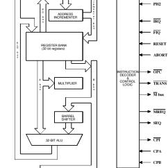 Block Diagram To Signal Flow Graph 2005 Ford Focus Headlight Wiring Of Arm Processor – Readingrat.net