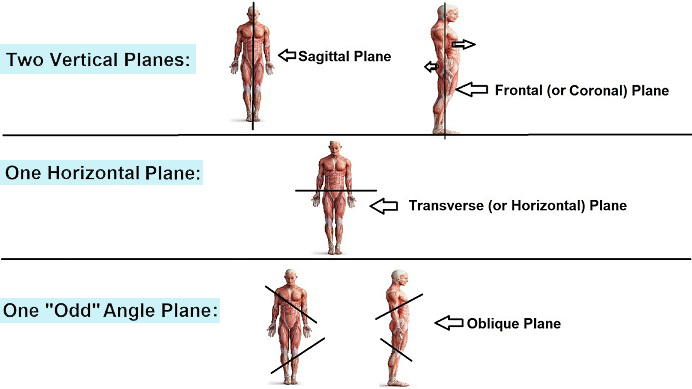 plane-directions
