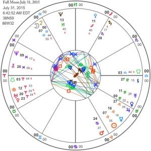 Full Moon July 31, 2015