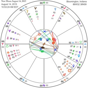 New Moon August 14, 2015