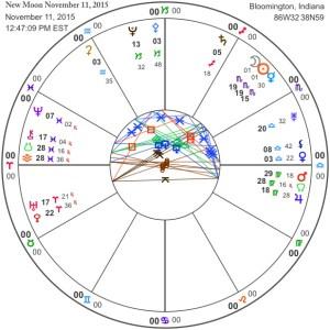 New Moon November 11, 2015