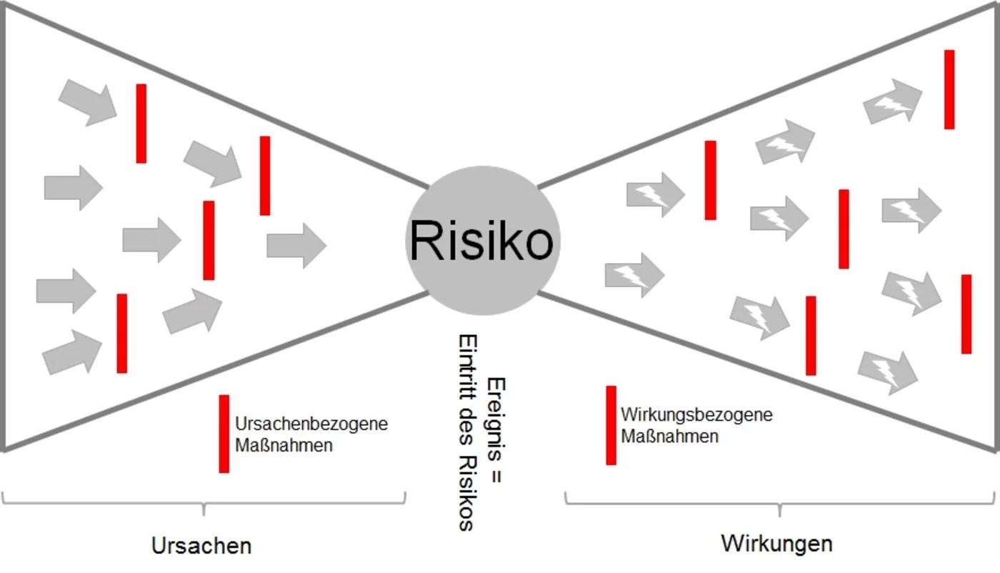 Risk Management Prozess