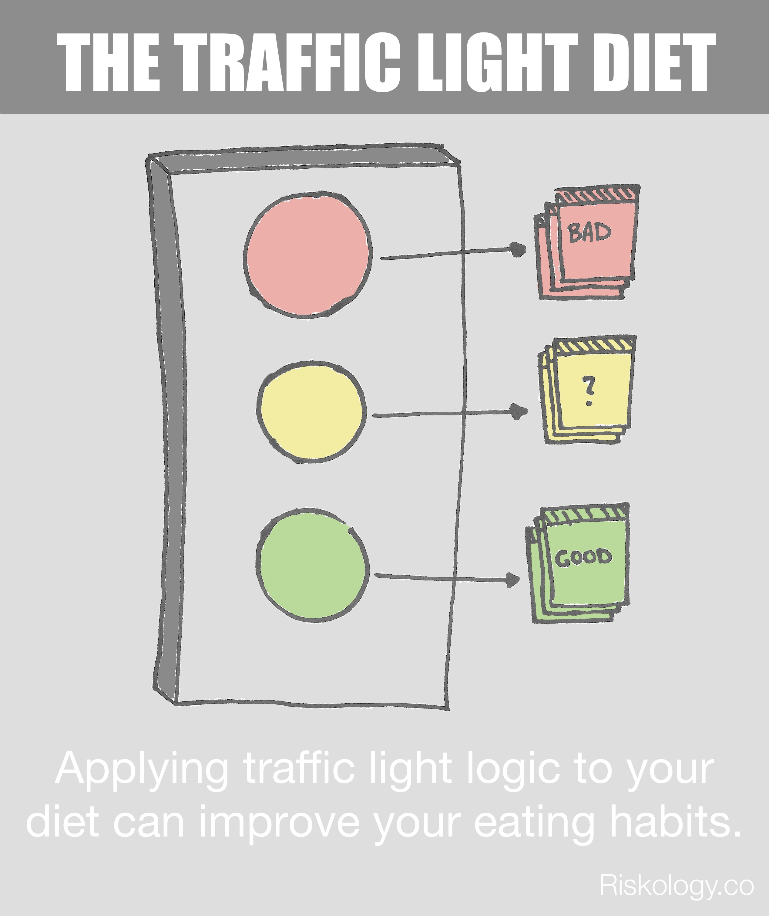 Traffic Lightt How Color Coding Your Food Leads To