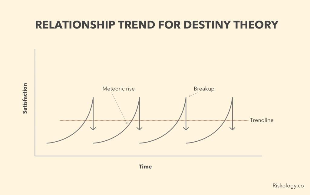 destiny-theory-trend