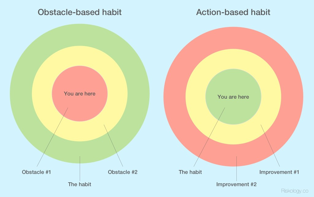obstacle-habit