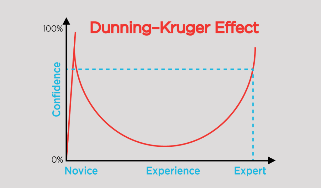 Leadership Challenges: The Dunning-Kruger Effect