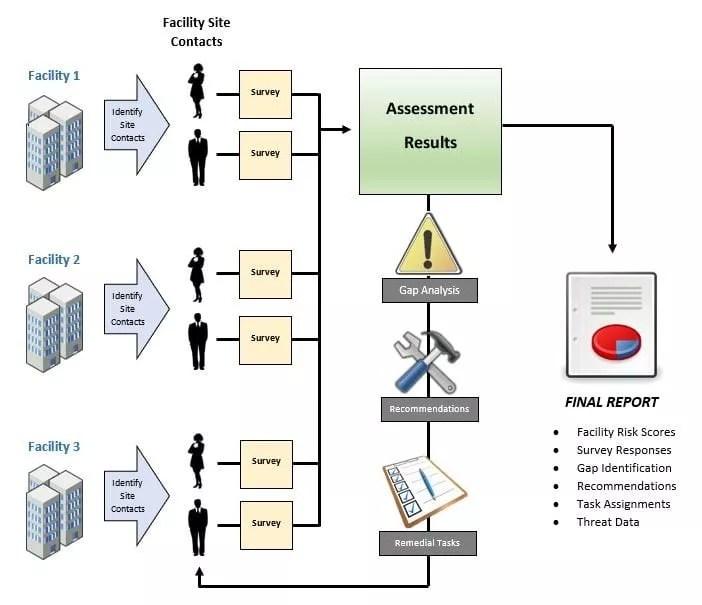 SecureWatch Risk Assessment work flow