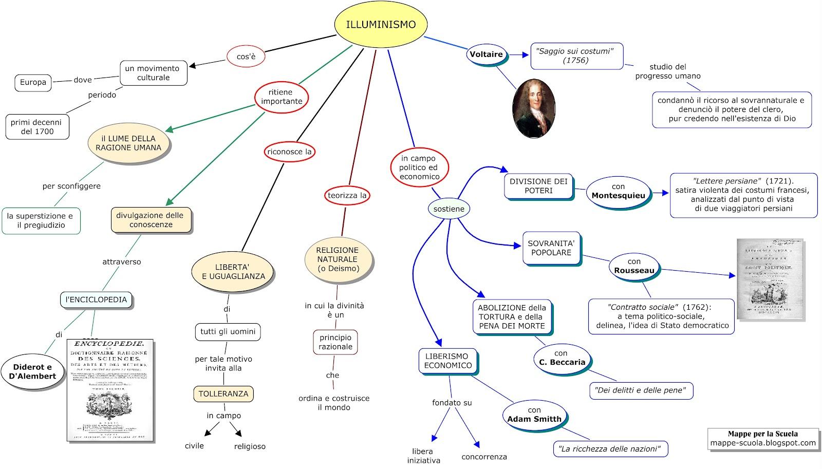Mappa concettuale ILLUMINISMO mappa concettuale per storia