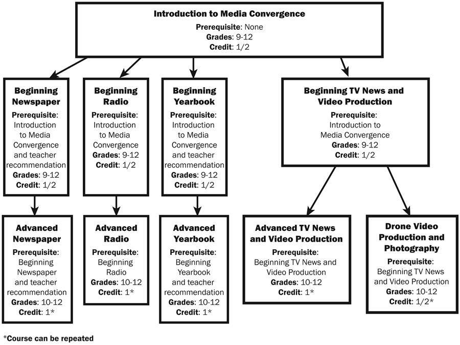 RHS Course Selection Handbook / Media Convergence