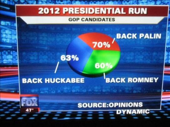 A Fox news graphic