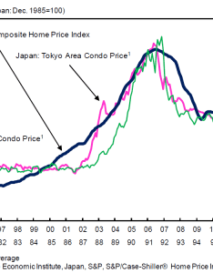 Click to enlarge   also us housing prices mirror japan   experience the big picture rh ritholtz