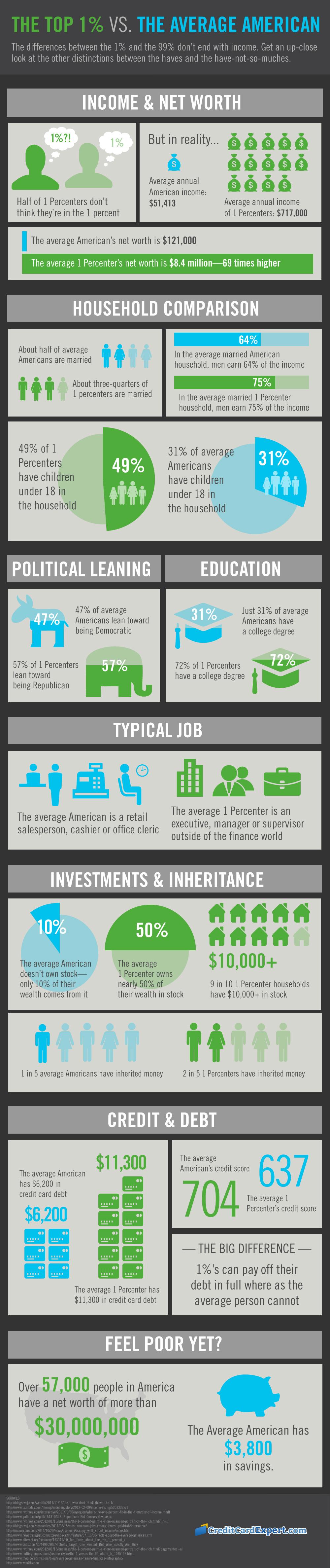 The 1% Vs. The Average American