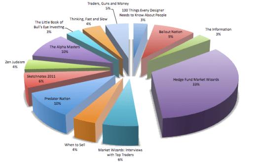 Picture-1% - La temática de los libros económicos  más vendidos en AMAZON
