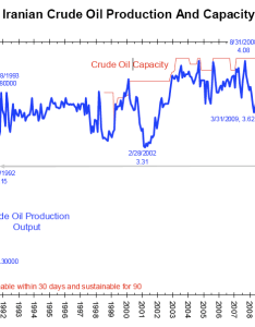 Click to enlarge the financial times  iran  oil also crude production big picture rh ritholtz