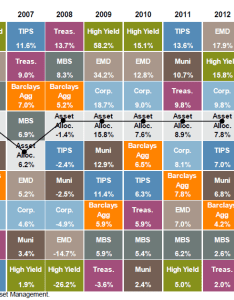 Table source   morgan tags asset allocation also looking at class returns by year marketechture rh marketechtureup