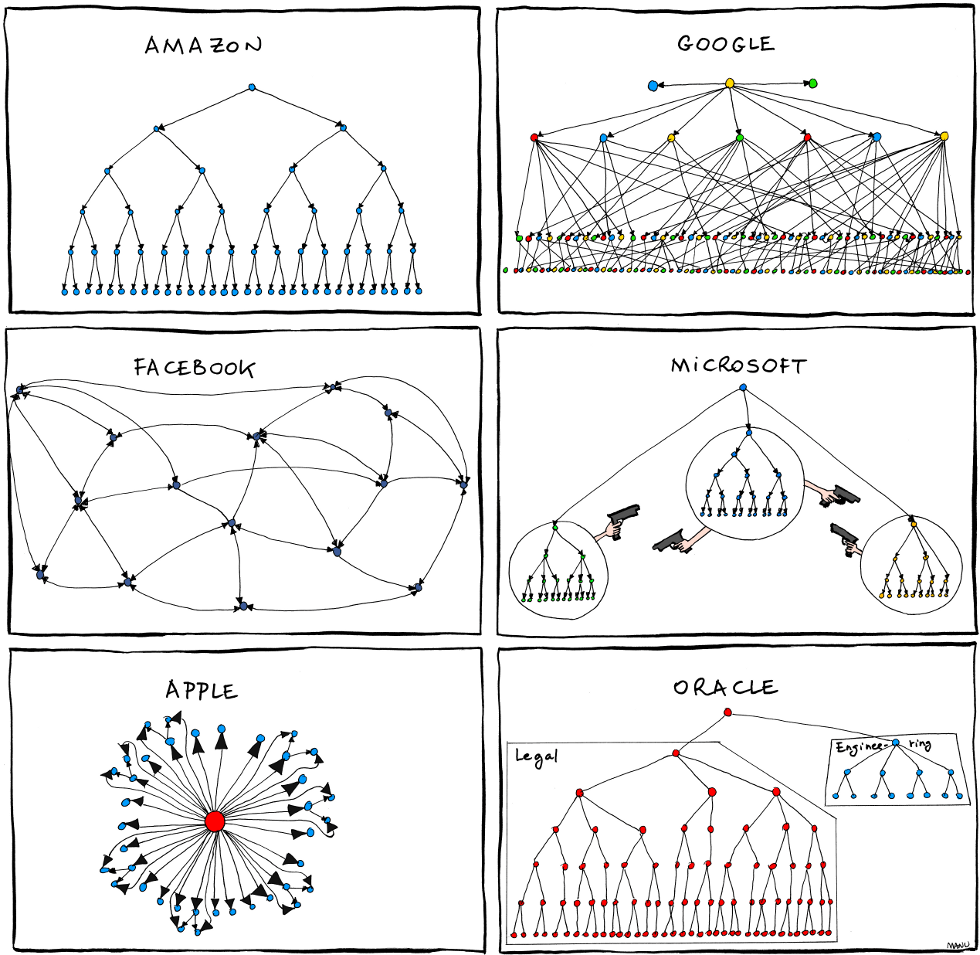 hight resolution of organizational charts of amazon google apple and facebook