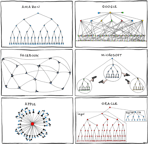 small resolution of organizational charts of amazon google apple and facebook