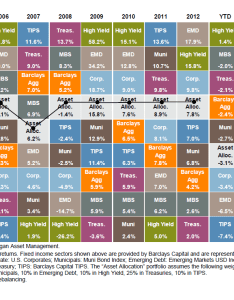 Table source   morgan also annual returns by asset class the big picture rh ritholtz