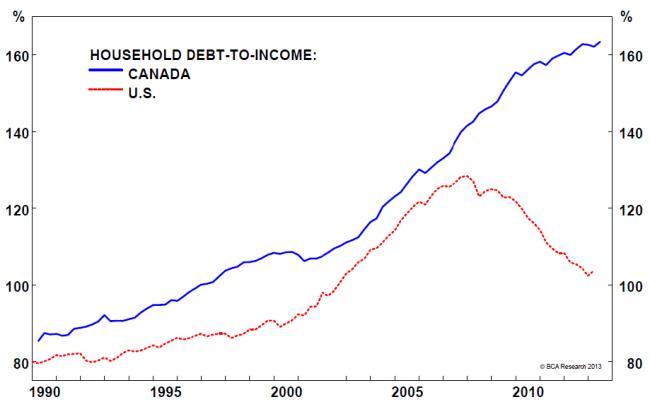 Household Debt to Income ratio