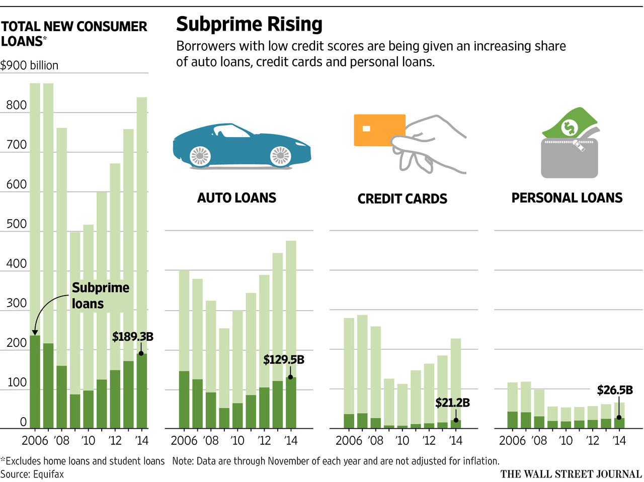 WSJ charts for subprime loans 2006-2014