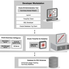 Obiee Architecture Diagram 2006 Acura Tl Radio Wiring Oracle Exalytics Week Introducing In
