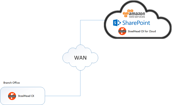 Optimize Your SharePoint Applications in the AWS Cloud