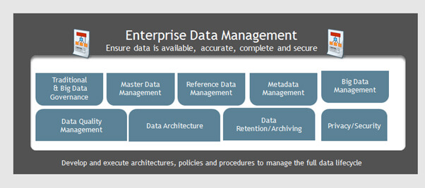 Enterprise Data Management - Ensure data is available, accurate, complete and secure