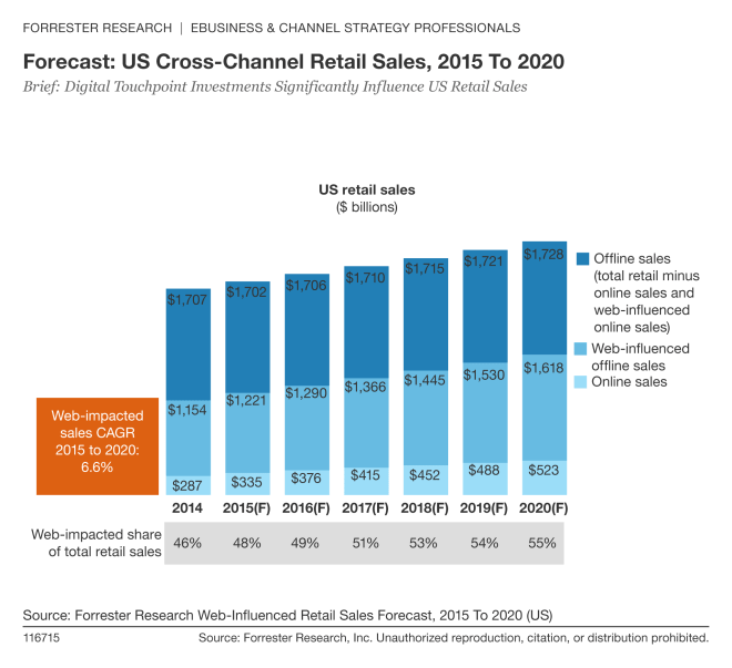 Brief: Digital Touchpoint Investments Significantly Influence US Retail Sales, Forrester, January 2016""